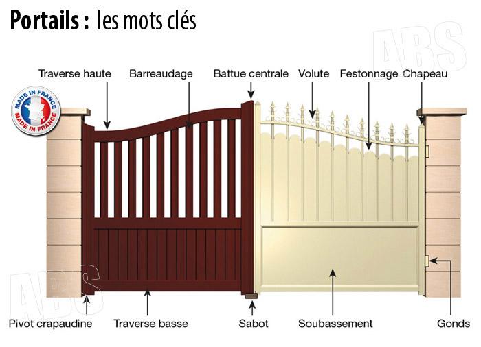 vocabulaire utilisé pour le choix d'un portail
